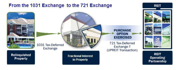 1031 to 721 Exchange Flowchart