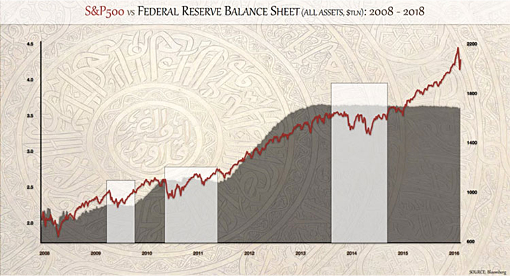 S&P500 vs Federal Reserve Balance Sheet (All Assets, $TLN): 2008-2018 line graph