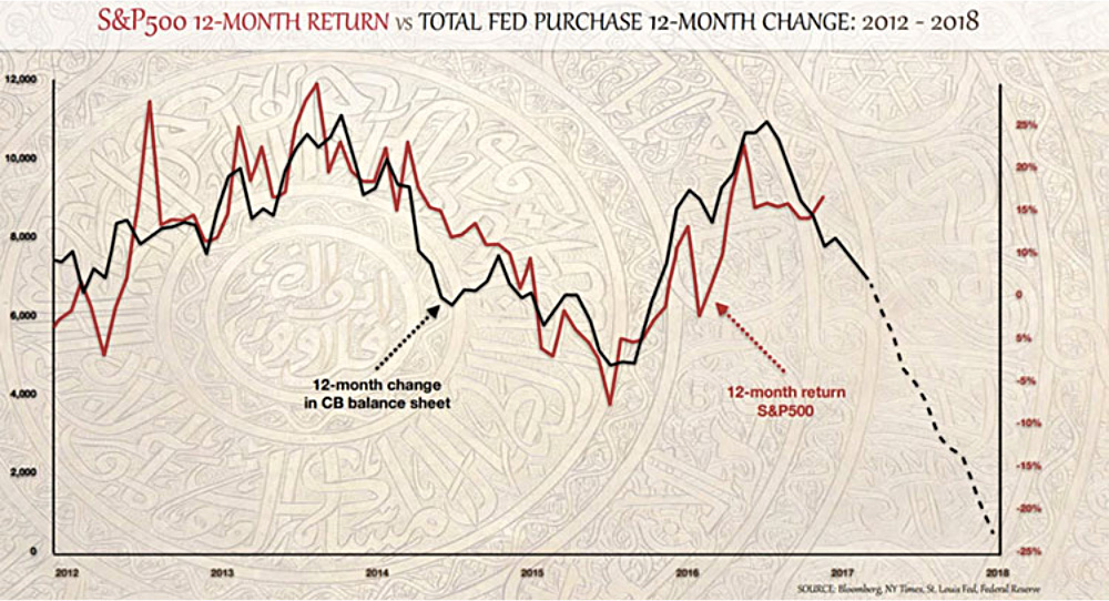 S&P500 12-Month Return vs Total Fed Purchase 12-Month Change: 2012-2018 line graph