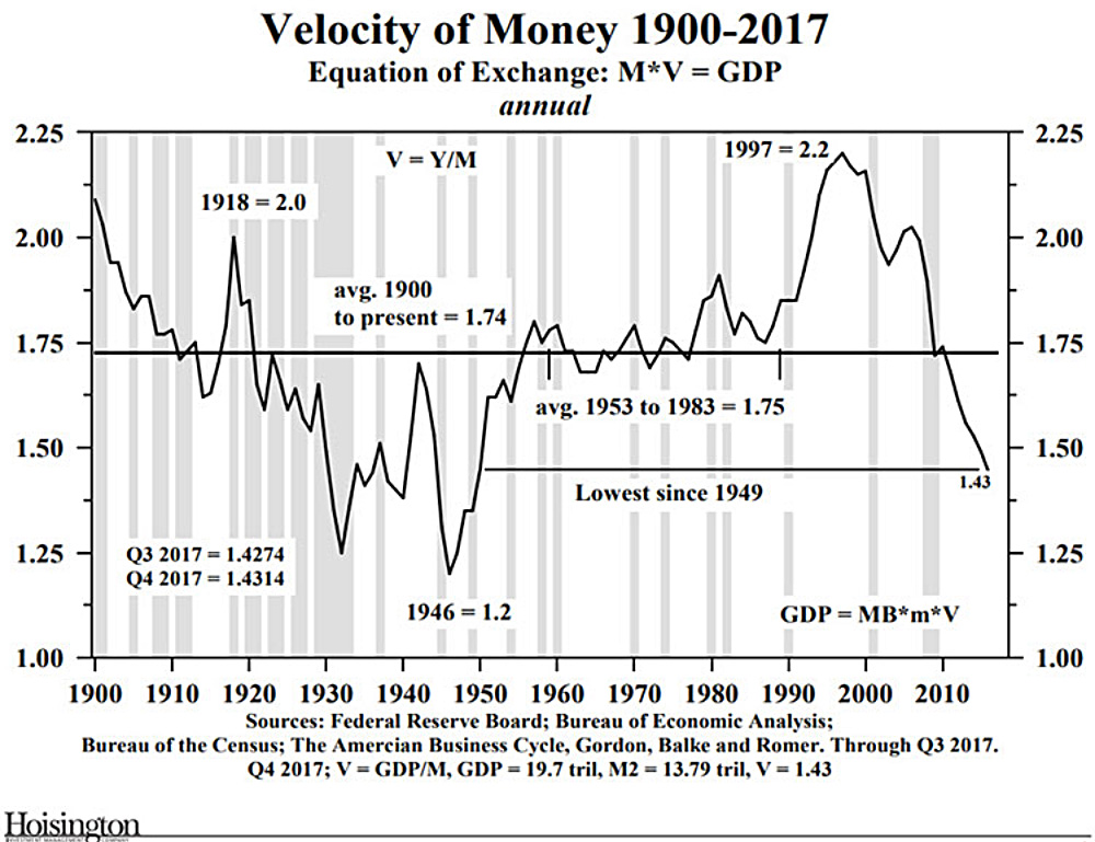 Velocity of Money 1900-2017; Equation of Exhcange: M*V = GDP annual