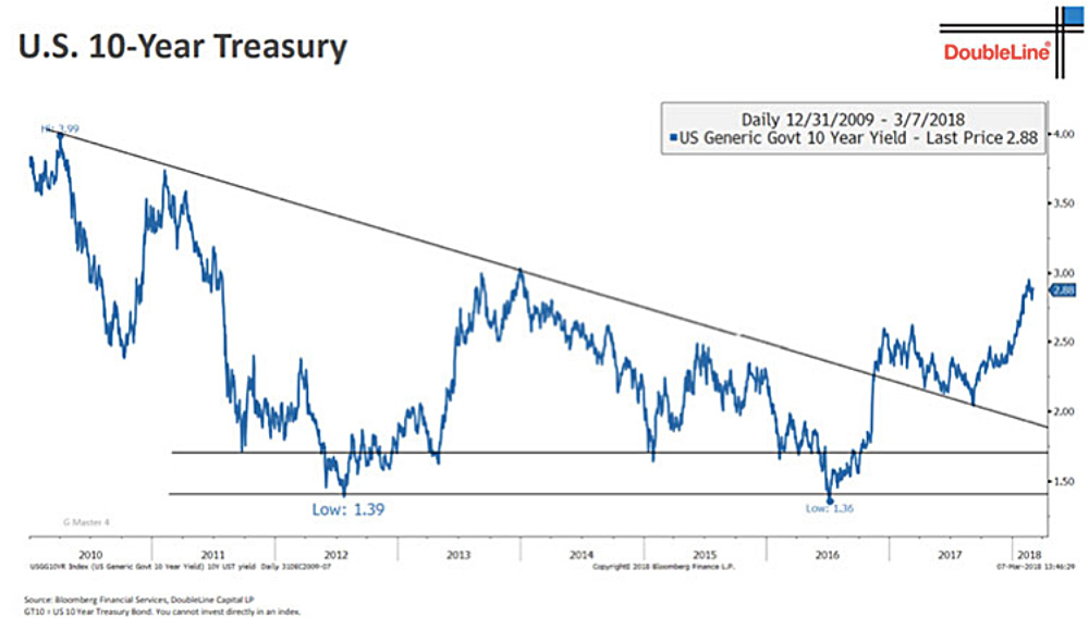 U.S. 10-Year Treasury line graph
