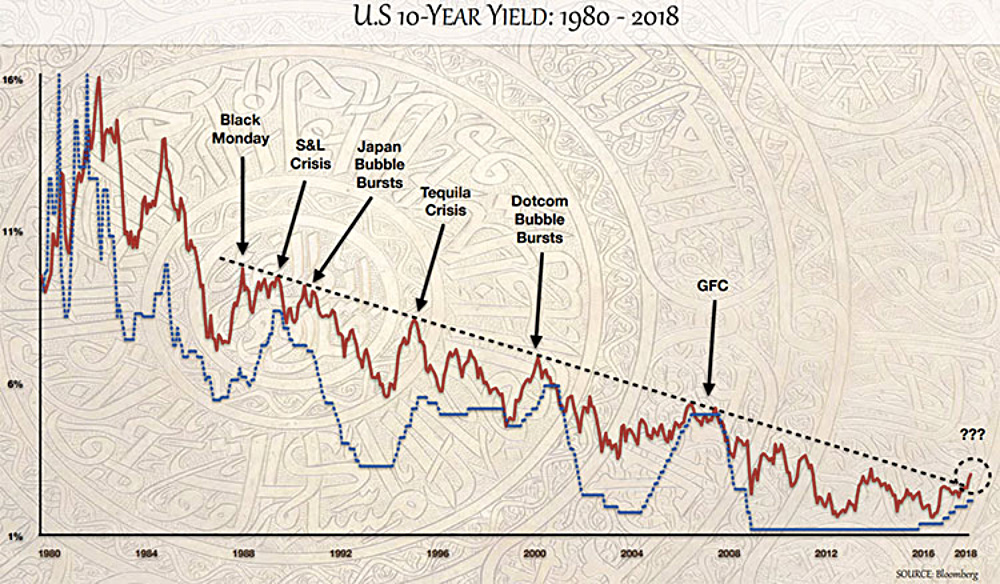 U.S. 10-Year Yield: 1980-2018 line graph