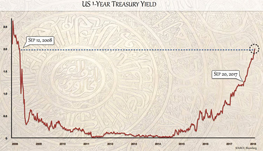 U.S. 1-Year Treasury Yield line graph