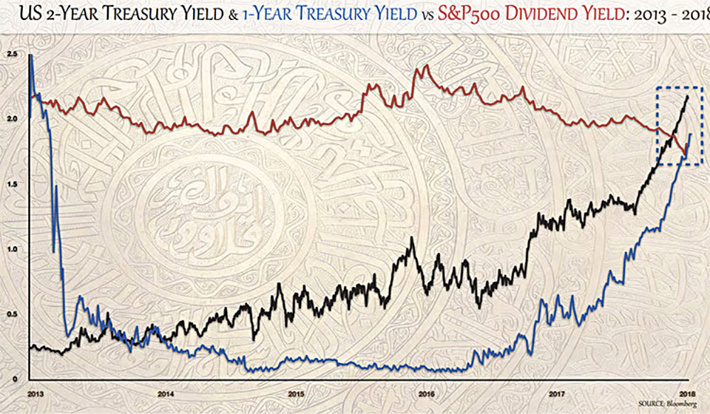 US 2-Year Treasury Yield & 1-Year Treasury Yield vs S&P 500 Dividend Yield: 2013-2018 line graph