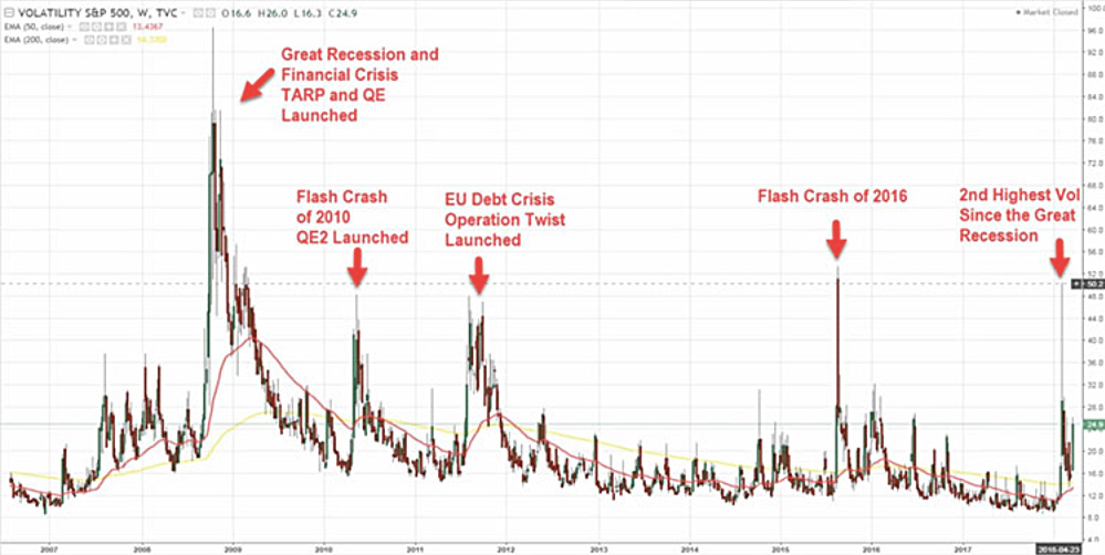 A line graph shows spikes at the Great Recession, Flash Crash of 2010, EU Debt Crisis, and Flash Crash of 2016