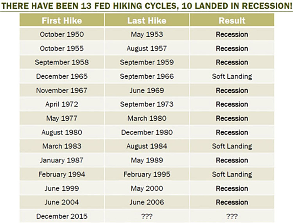 There Have Been 13 Fed Hiking Cycles, 10 Landed in Recession! (with accompanying chart)