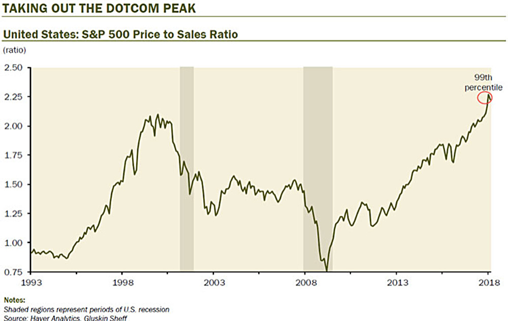 Taking Out The DOTCOM Peak—United States: S&P 500 Prices to Sales Ratio line graph