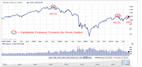 Stock Extremes