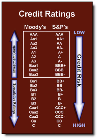 Credit Ratings List Of Moodys And SPs