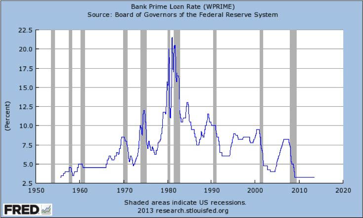 Bank Prime Rate Chart